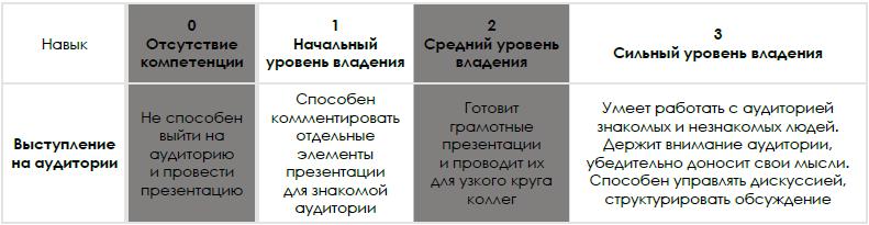 Оценка персонала с применением модели компетенций